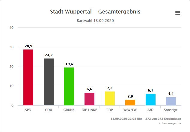 Vorläufiges Ergebnis mi9t Genehmigung der Wahlbehörde der Stadt Wuppertal